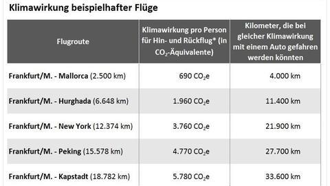 Treibhausgasemissionen beispielhafter Flüge