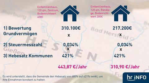 Grafik: Wie berechnet man die neue Grundsteuer?