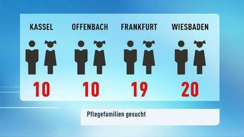 Eine Grafik, wie viele Pflegefamilien in Kassel (10), Offenbach (10), Frankfurt (19) und Wiesbaden (20) fehlen.