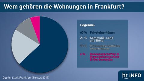 Grafik: Besitzerverhältnisse von Wohnraum in Frankfurt