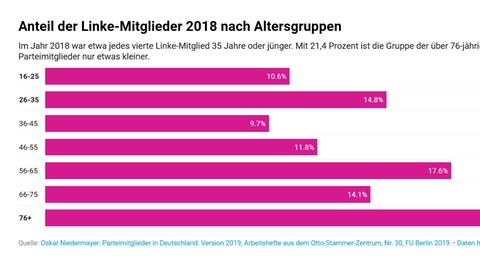 Alterstruktur der Linken im Bundestag