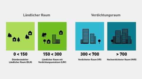 Grafik - ländlicher und urbaner Raum