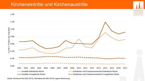 Grafik: Kircheneintritte und -austritte