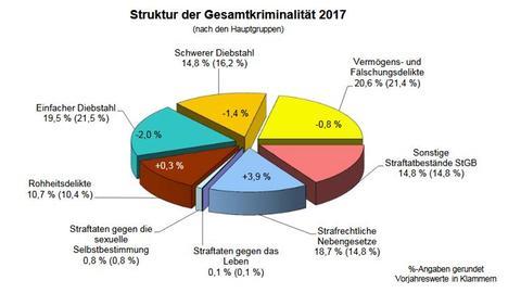 PKS 2017: Grafik zur Gesamtkriminalität