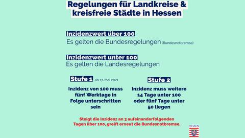 Grafik: Wann Stufe 1 und 2 in Hessen gelten